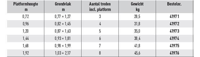 Platformtrap